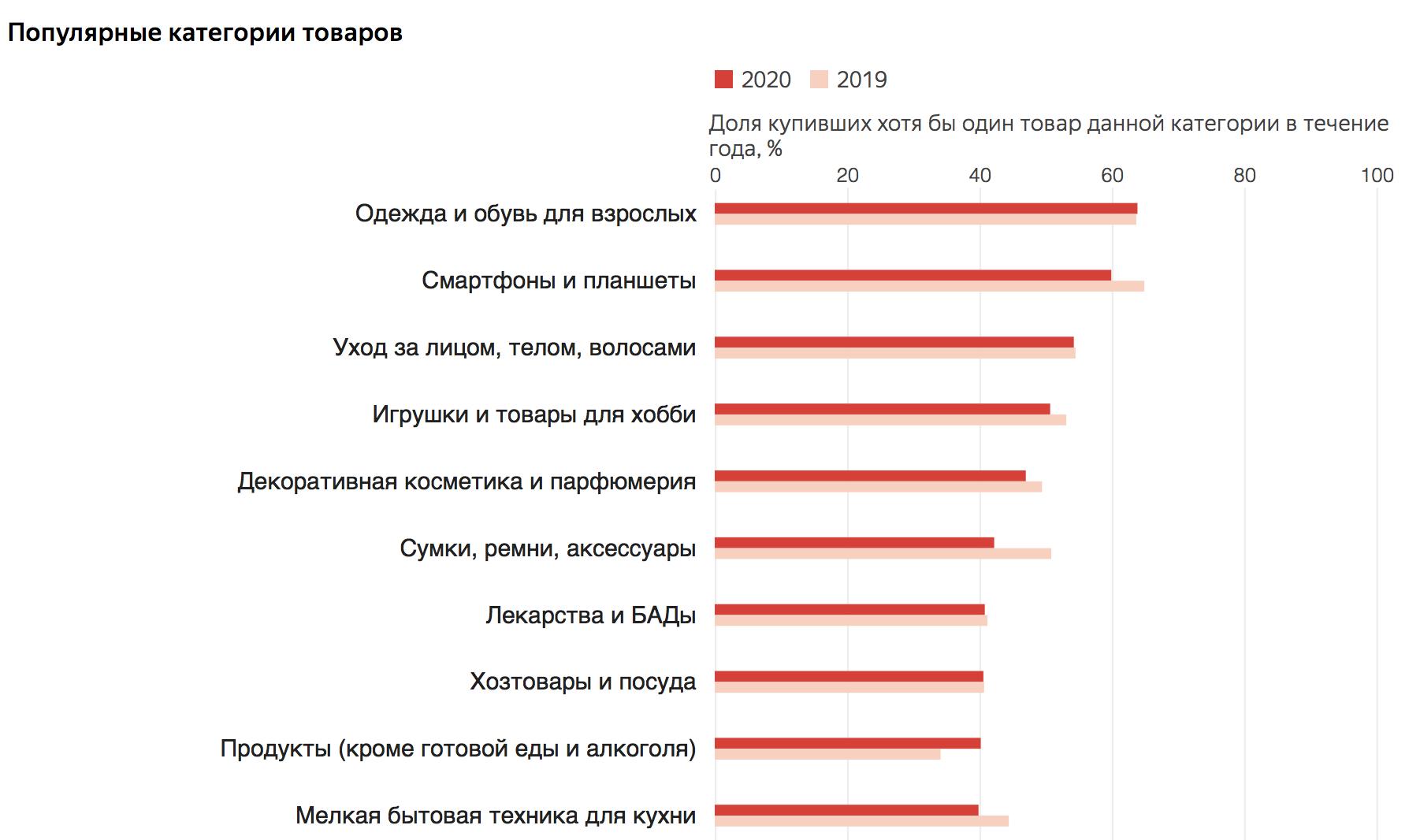 Половина россиян 16-55 лет покупают онлайн - исследование