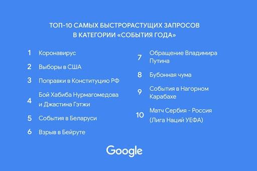 Google назвал главные поисковые запросы и темы 2020 года