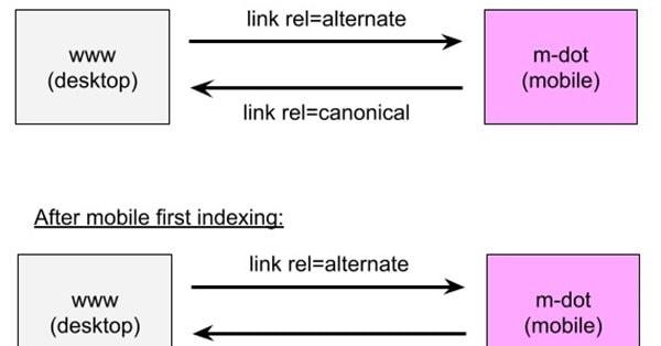 Джон Мюллер: как использовать rel=alternate и rel=canonical на сайтах с отдельными мобильными URL