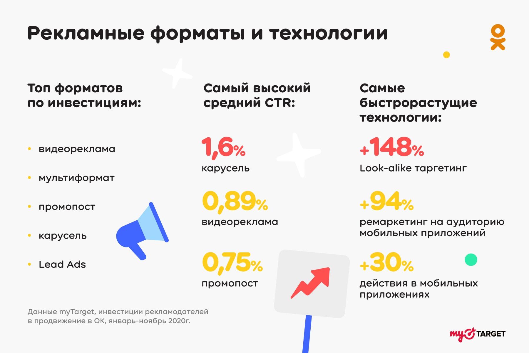 Кто и сколько вкладывает в продвижение в Одноклассниках - исследование