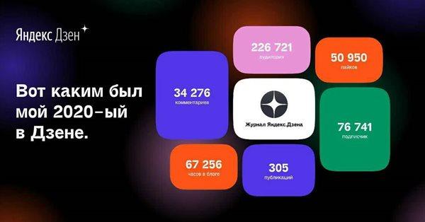 Яндекс.Дзен покажет каждому блогеру его персональные итоги за 2020 год