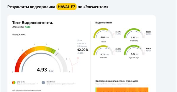 В Яндекс.Взгляде появится тестирование видеокреативов