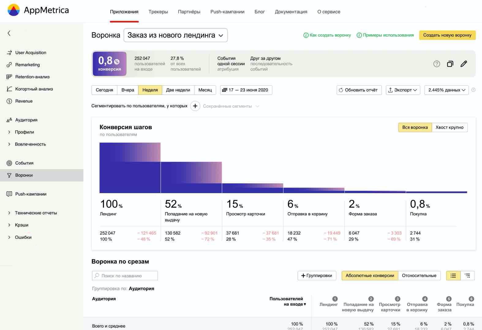 В AppMetriсa появился новый отчёт — «Воронки»