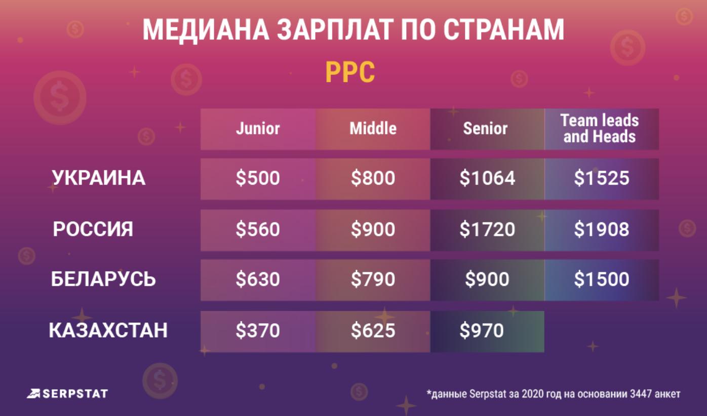 Serpstat представил результаты Рейтинга зарплат интернет-специалистов