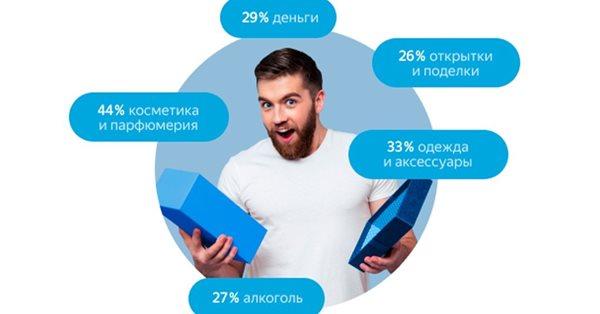 Яндекс.Маркет выяснил, что и кому россияне дарят на 23 февраля и 8 марта