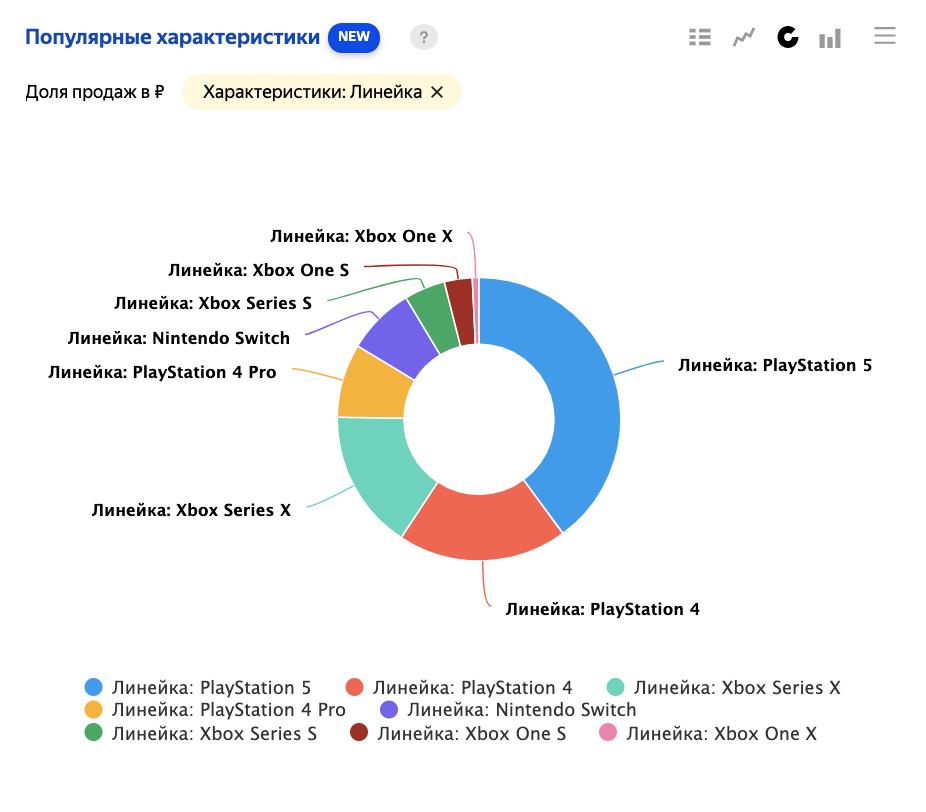 В Яндекс.Маркет Аналитике появился новый отчёт «Популярные характеристики»