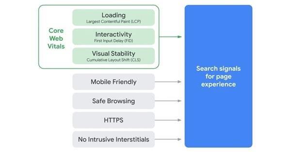 Google: вес нового сигнала Page Experience будет расти постепенно