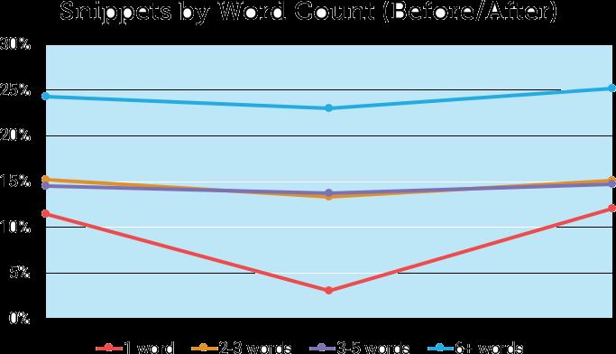 В Moz проанализировали недавнее снижение доли Featured Snippets в Google