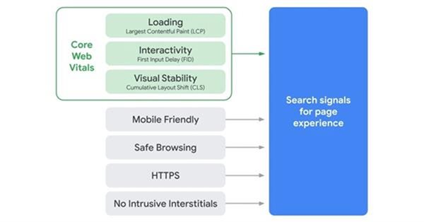 Аудит Google Page Experience: полное руководство