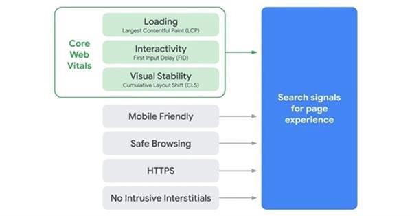 Google: Page Experience не будет реал-тайм алгоритмом