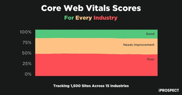 Только 19% из 1500 сайтов имеют хорошие оценки по Core Web Vitals