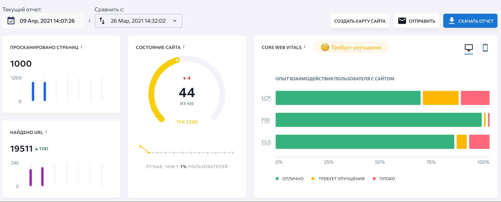 Анализ сайта от SE Ranking открыт для пробных аккаунтов. Первые 14 дней подписки — бесплатно. За это время можно оценить аудит и протестировать еще 35 инструментов платформы.