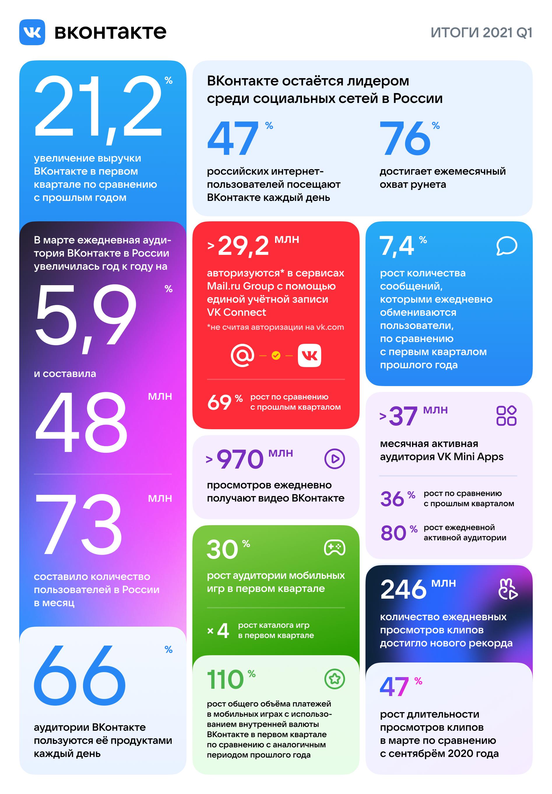 В I квартале 2021 года выручка ВКонтакте выросла на 21%, а аудитория – на 6%