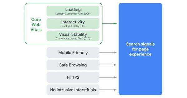 Google: почему улучшение Core Web Vitals уже помогает выше ранжироваться