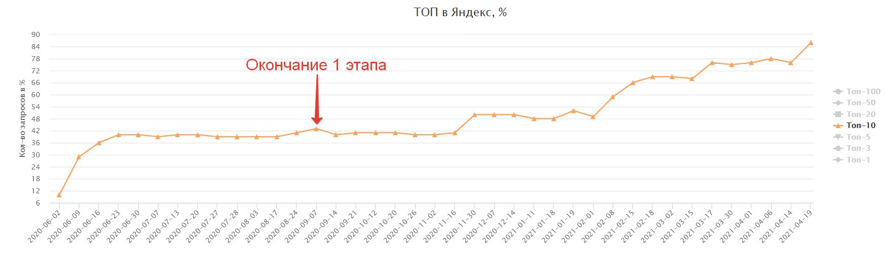 позиции Яндекс первый этап