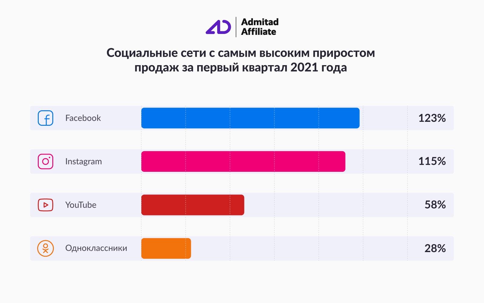 Admitad: продажи в соцсетях выросли на 36% за первый квартал 2021