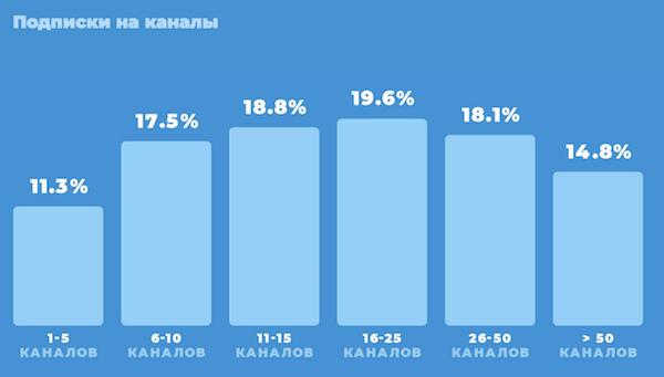 Российская аудитория Telegram 2021 - исследование