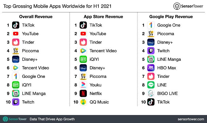 Расходы на мобильные приложения в I половине 2021 года составили рекордные $64,9 млрд