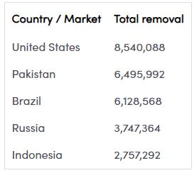 TikTok удалил более 7 млн аккаунтов за несоответствие возрастному цензу