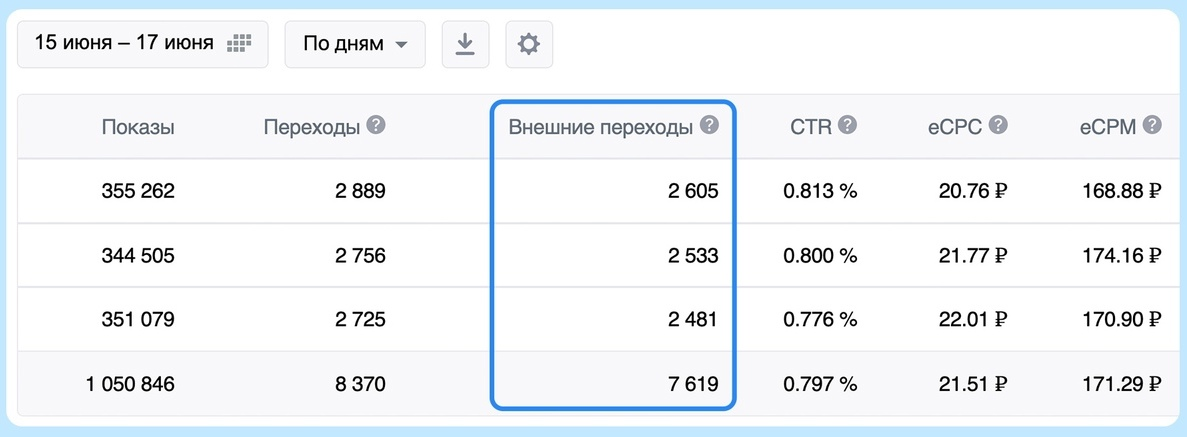 В статистике промопостов ВКонтакте появился новый столбец — «Внешние переходы»