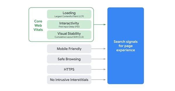 Google может заменить Speed Update обновлением Page Experience