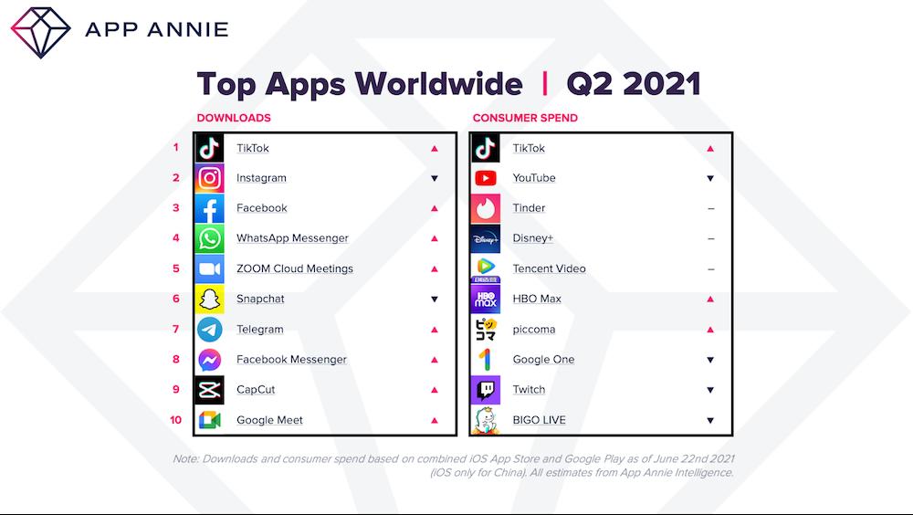 Telegram стал самым скачиваемым приложением в России во 2 квартале 2021 года