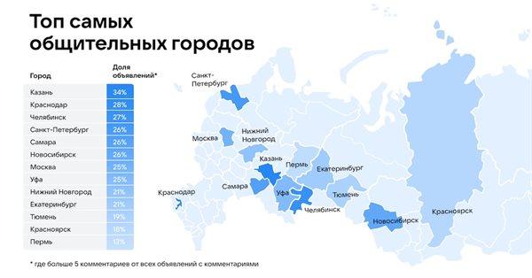 Объявления ВКонтакте составили топ самых «общительных» городов