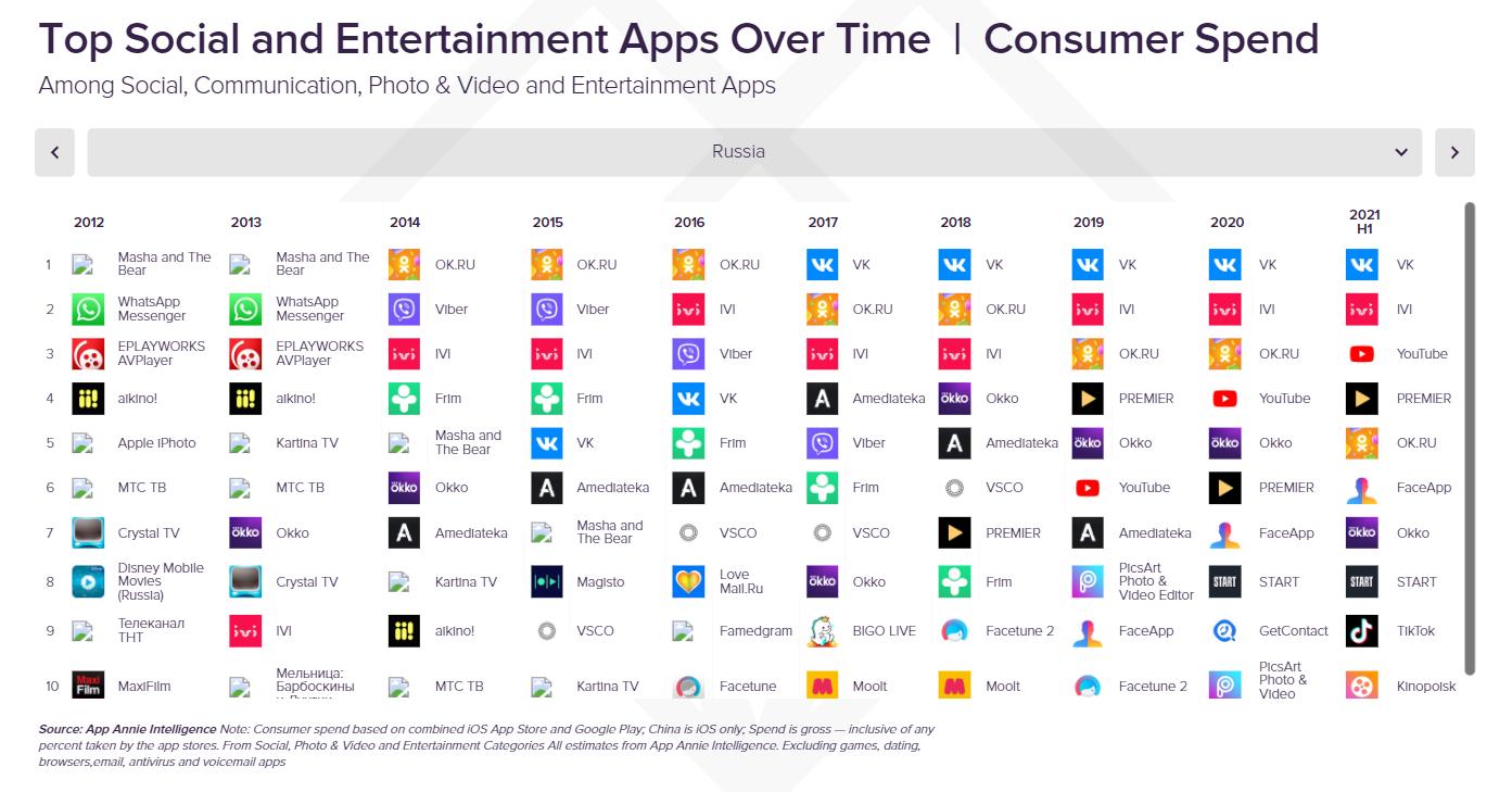 App Annie: россияне потратили в соцсетях $34 млн за полгода