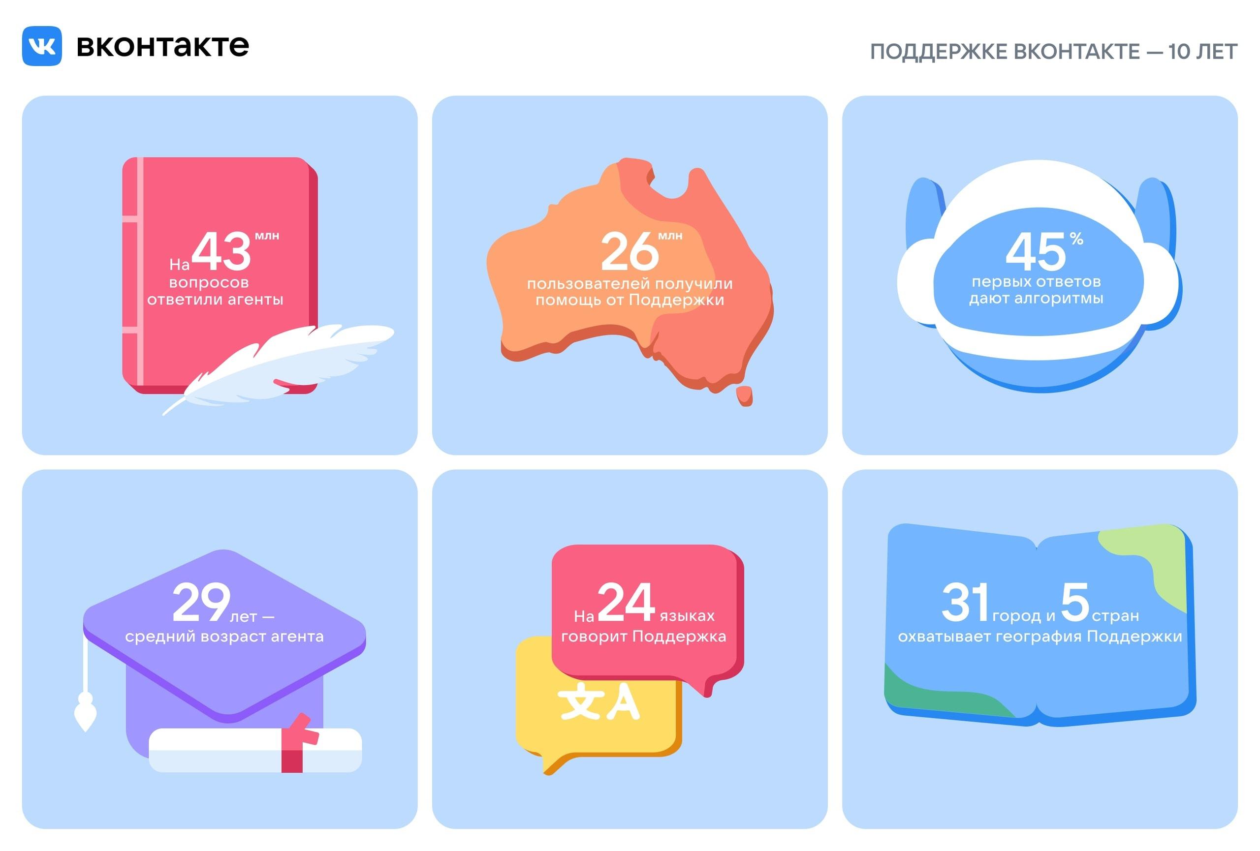Поддержка ВКонтакте в среднем получает по 11 800 запросов в день