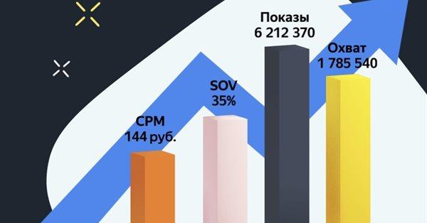 В Яндекс.Директе появилось Планирование кампаний