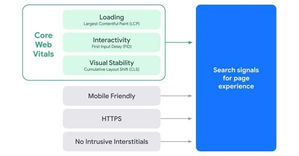 Google: как узнать, повлияло ли на сайт обновление Page Experience