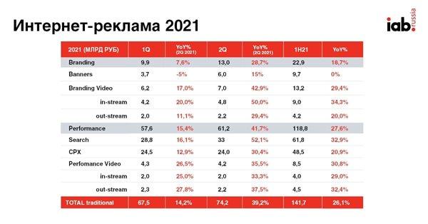 Объем российского рынка диджитал-рекламы составил 141,7 млрд