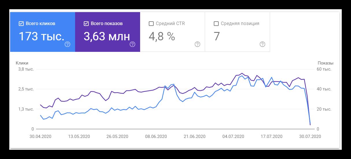 Трафик из гугла